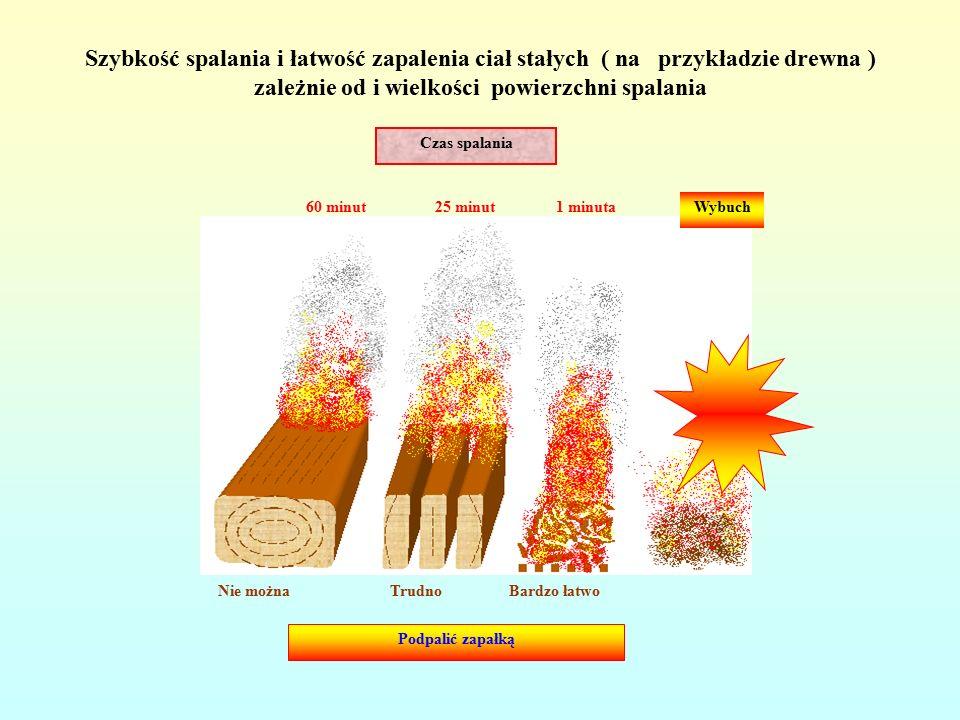 Szybkość spalania i łatwość zapalenia ciał stałych ( na przykładzie drewna ) zależnie od i wielkości powierzchni spalania Czas spalania Nie można Trudno Bardzo łatwo 60 minut 25 minut 1 minutaWybuch Podpalić zapałką