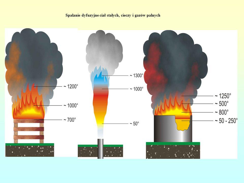 Spalanie dyfuzyjne ciał stałych, cieczy i gazów palnych