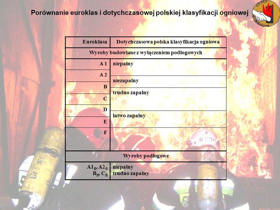 Porównanie euroklas i dotychczasowej polskiej klasyfikacji ogniowej EuroklasaDotychczasowa polska klasyfikacja ogniowa Wyroby budowlane z wyłączeniem podłogowych A 1niepalny A 2 niezapalny B trudno zapalny C D łatwo zapalny E F Wyroby podłogowe A1 fl, A2 fl B fl, C fl niepalny trudno zapalny