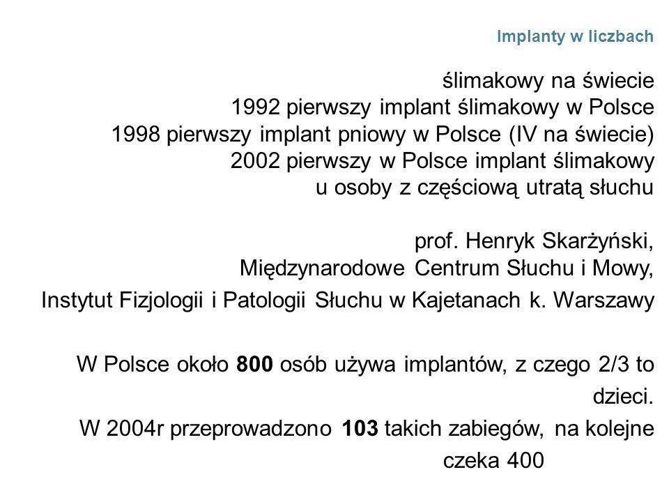 Implanty w liczbach 1978 pierwszy implant ślimakowy na świecie 1992 pierwszy implant ślimakowy w Polsce 1998 pierwszy implant pniowy w Polsce (IV na ś