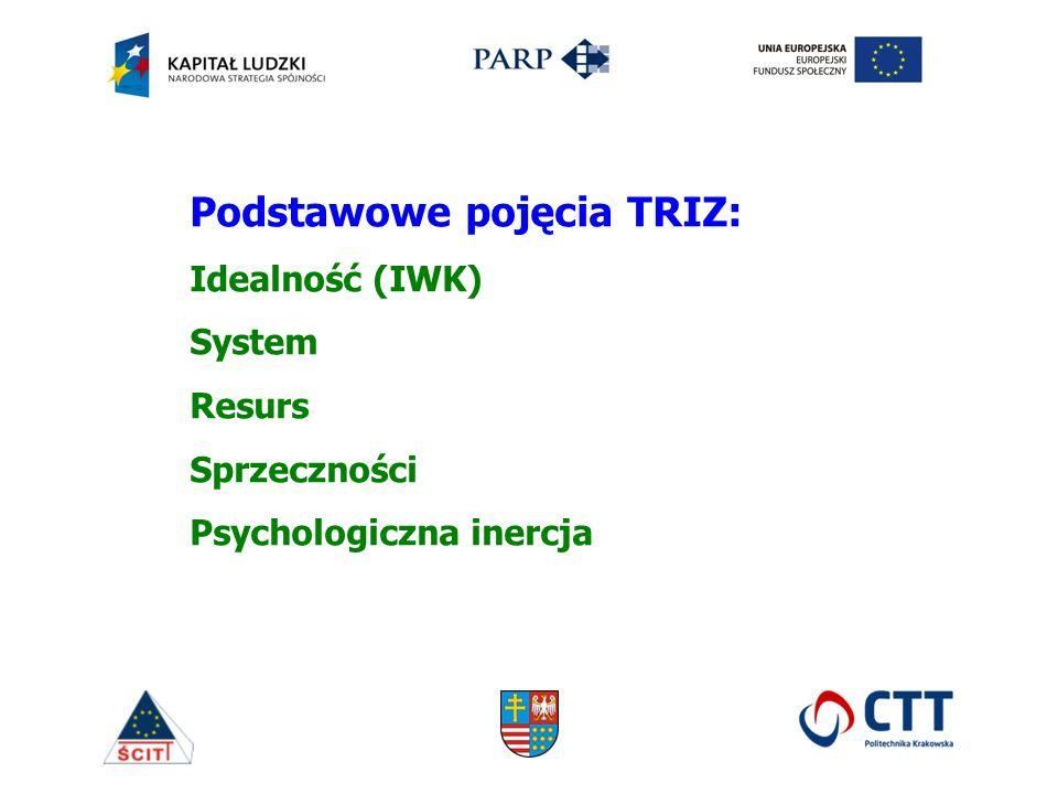 Podstawowe pojęcia TRIZ: Idealność (IWK) System Resurs Sprzeczności Psychologiczna inercja