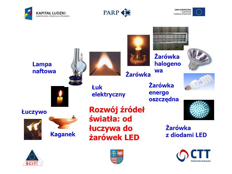 Rozwój źródeł światła: od łuczywa do żarówek LED Łuczywo Kaganek Lampa naftowa Łuk elektryczny Żarówka halogeno wa Żarówka energo oszczędna Żarówka z