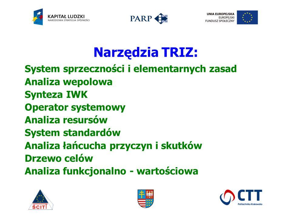 System sprzeczności i elementarnych zasad Analiza wepolowa Synteza IWK Operator systemowy Analiza resursów System standardów Analiza łańcucha przyczyn i skutków Drzewo celów Analiza funkcjonalno - wartościowa Narzędzia TRIZ:
