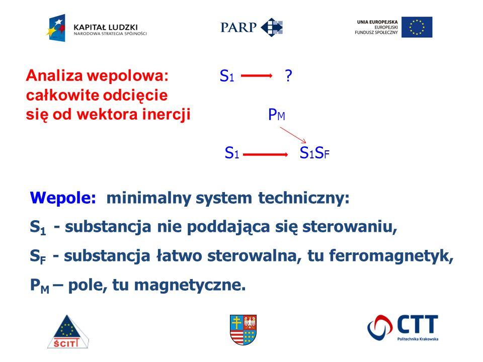 Wepole: minimalny system techniczny: S 1 - substancja nie poddająca się sterowaniu, S F - substancja łatwo sterowalna, tu ferromagnetyk, P M – pole, tu magnetyczne.