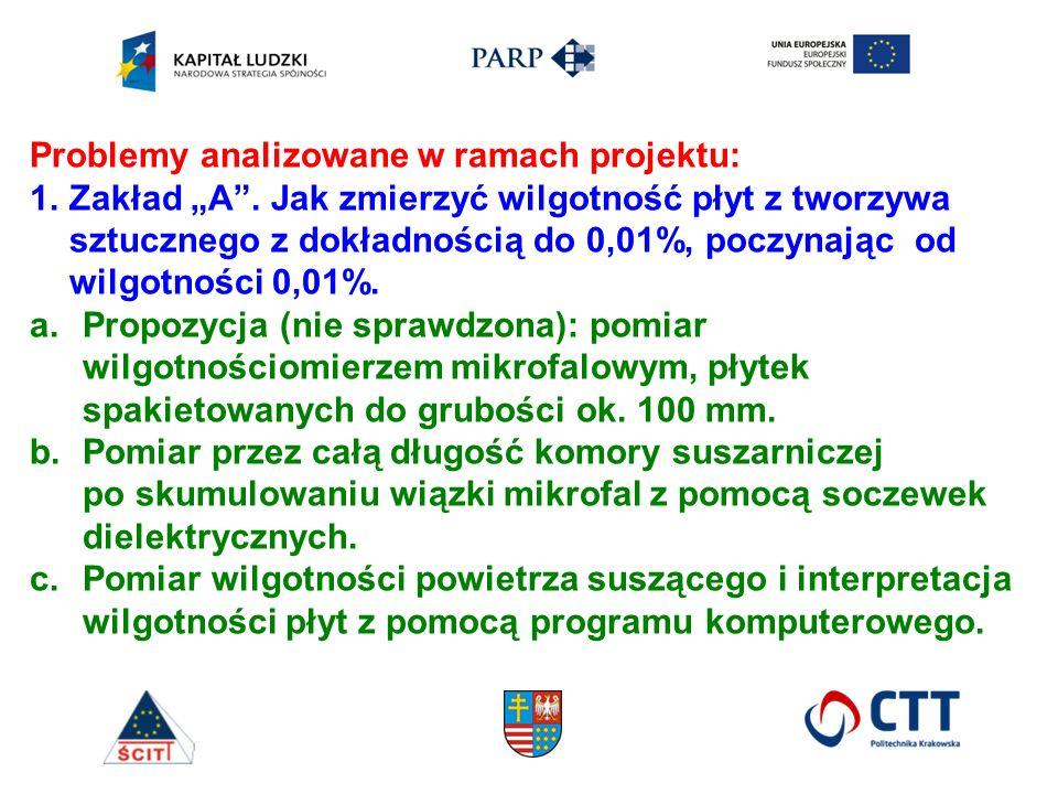 """Problemy analizowane w ramach projektu: 1.Zakład """"A ."""