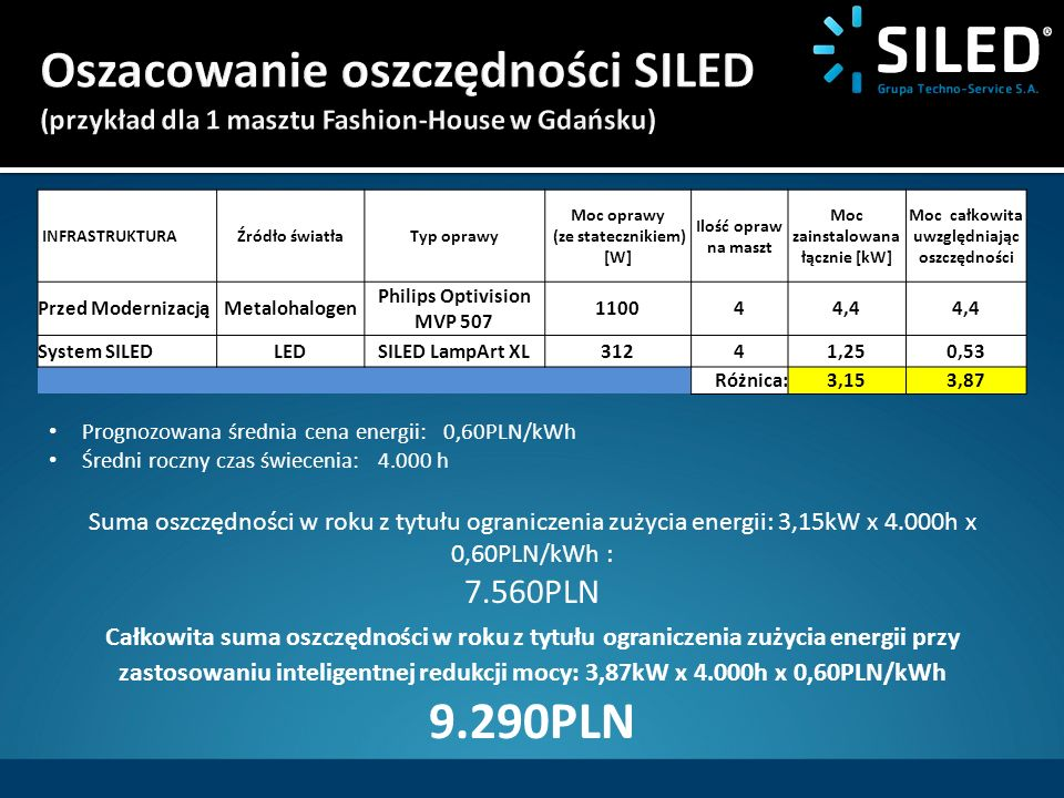 INFRASTRUKTURAŹródło światłaTyp oprawy Moc oprawy (ze statecznikiem) [W] Ilość opraw na maszt Moc zainstalowana łącznie [kW] Moc całkowita uwzględniaj