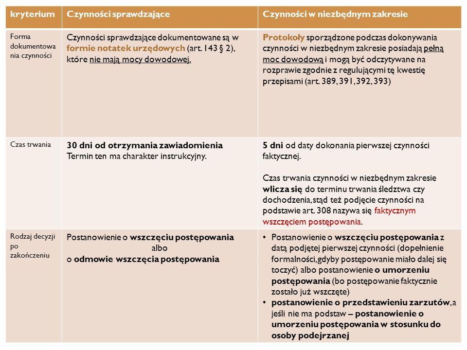 kryteriumCzynności sprawdzająceCzynności w niezbędnym zakresie Forma dokumentowa nia czynności Czynności sprawdzające dokumentowane są w formie notatek urzędowych (art.
