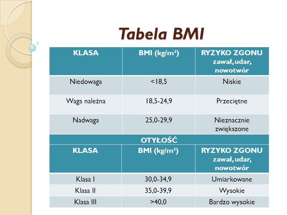 Tabela BMI KLASABMI (kg/m²)RYZYKO ZGONU zawał, udar, nowotwór Niedowaga<18,5Niskie Waga należna18,5-24,9Przeciętne Nadwaga25,0-29,9Nieznacznie zwiększ