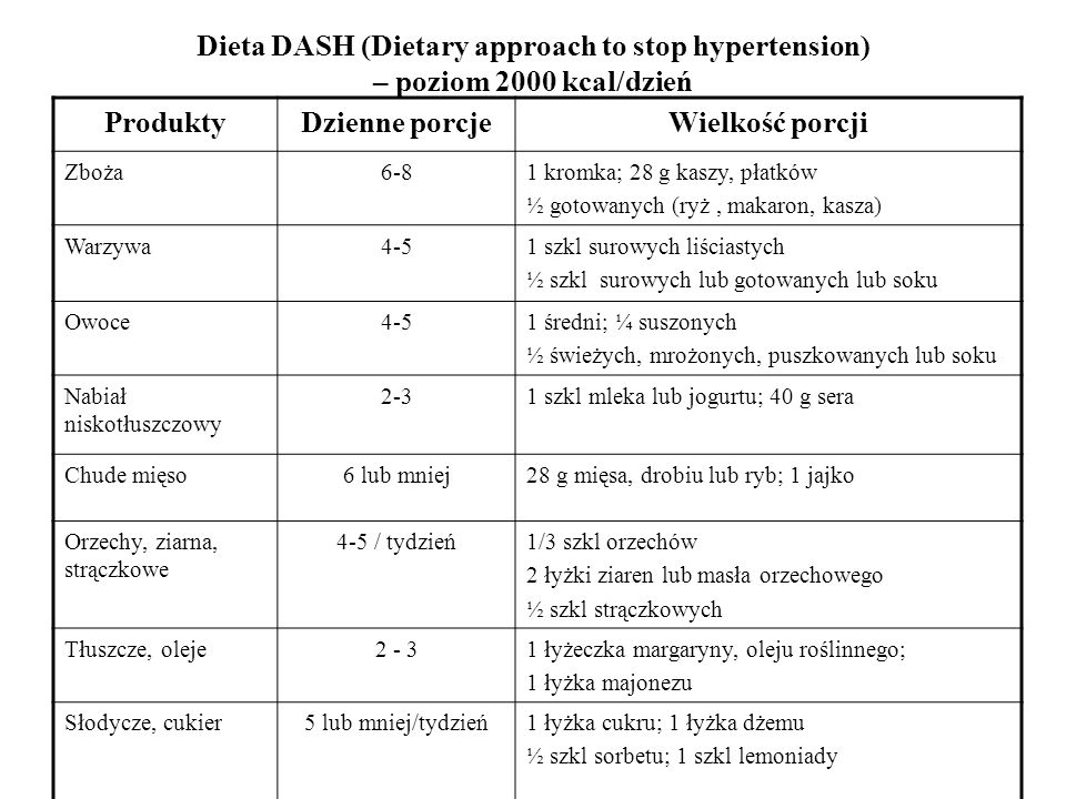 Dieta DASH (Dietary approach to stop hypertension) – poziom 2000 kcal/dzień ProduktyDzienne porcjeWielkość porcji Zboża6-81 kromka; 28 g kaszy, płatków ½ gotowanych (ryż, makaron, kasza) Warzywa4-51 szkl surowych liściastych ½ szkl surowych lub gotowanych lub soku Owoce4-51 średni; ¼ suszonych ½ świeżych, mrożonych, puszkowanych lub soku Nabiał niskotłuszczowy 2-31 szkl mleka lub jogurtu; 40 g sera Chude mięso6 lub mniej28 g mięsa, drobiu lub ryb; 1 jajko Orzechy, ziarna, strączkowe 4-5 / tydzień1/3 szkl orzechów 2 łyżki ziaren lub masła orzechowego ½ szkl strączkowych Tłuszcze, oleje2 - 31 łyżeczka margaryny, oleju roślinnego; 1 łyżka majonezu Słodycze, cukier5 lub mniej/tydzień1 łyżka cukru; 1 łyżka dżemu ½ szkl sorbetu; 1 szkl lemoniady