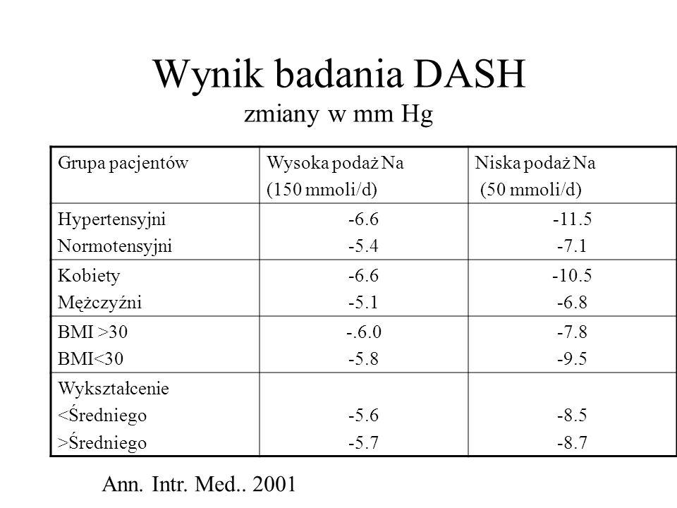 Wynik badania DASH zmiany w mm Hg Grupa pacjentówWysoka podaż Na (150 mmoli/d) Niska podaż Na (50 mmoli/d) Hypertensyjni Normotensyjni -6.6 -5.4 -11.5 -7.1 Kobiety Mężczyźni -6.6 -5.1 -10.5 -6.8 BMI >30 BMI<30 -.6.0 -5.8 -7.8 -9.5 Wykształcenie <Średniego >Średniego -5.6 -5.7 -8.5 -8.7 Ann.