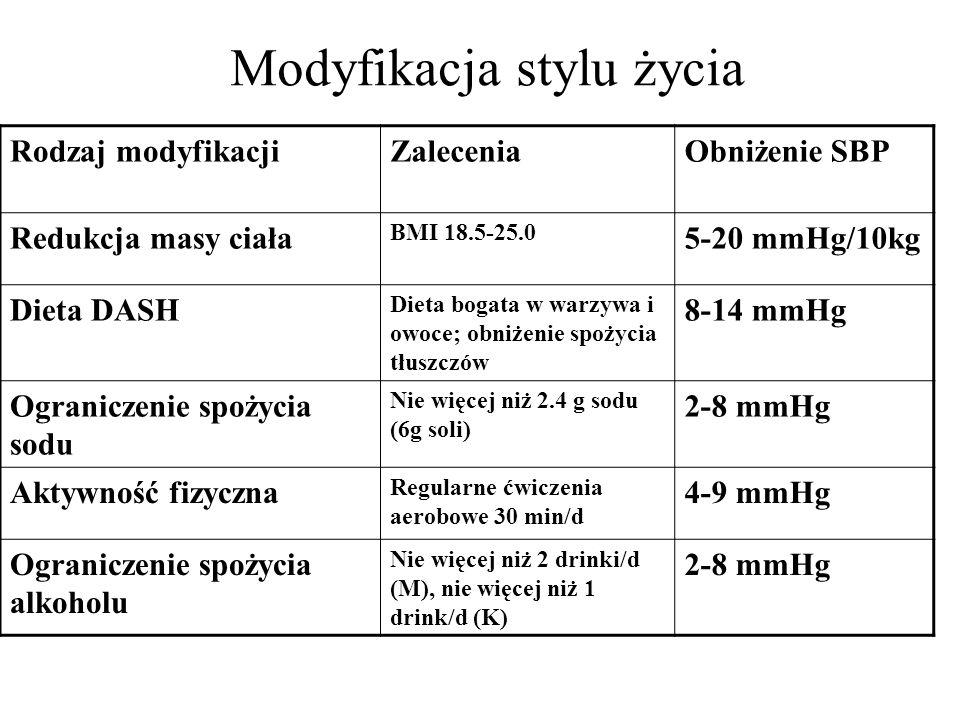 Modyfikacja stylu życia Rodzaj modyfikacjiZaleceniaObniżenie SBP Redukcja masy ciała BMI 18.5-25.0 5-20 mmHg/10kg Dieta DASH Dieta bogata w warzywa i owoce; obniżenie spożycia tłuszczów 8-14 mmHg Ograniczenie spożycia sodu Nie więcej niż 2.4 g sodu (6g soli) 2-8 mmHg Aktywność fizyczna Regularne ćwiczenia aerobowe 30 min/d 4-9 mmHg Ograniczenie spożycia alkoholu Nie więcej niż 2 drinki/d (M), nie więcej niż 1 drink/d (K) 2-8 mmHg