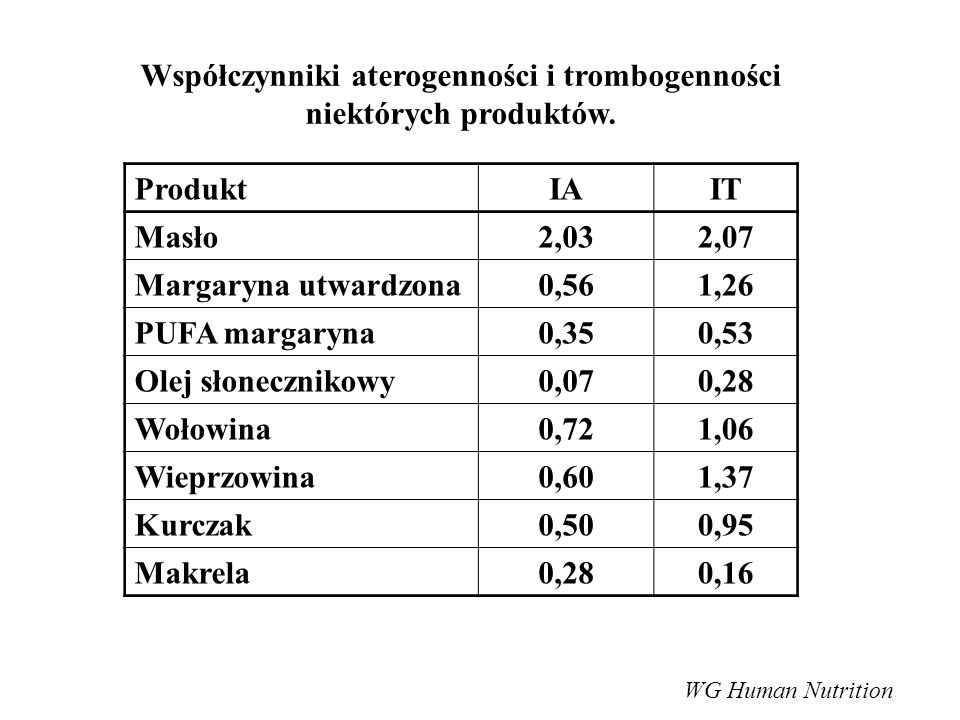 Współczynniki aterogenności i trombogenności niektórych produktów. ProduktIAIT Masło2,032,07 Margaryna utwardzona0,561,26 PUFA margaryna0,350,53 Olej