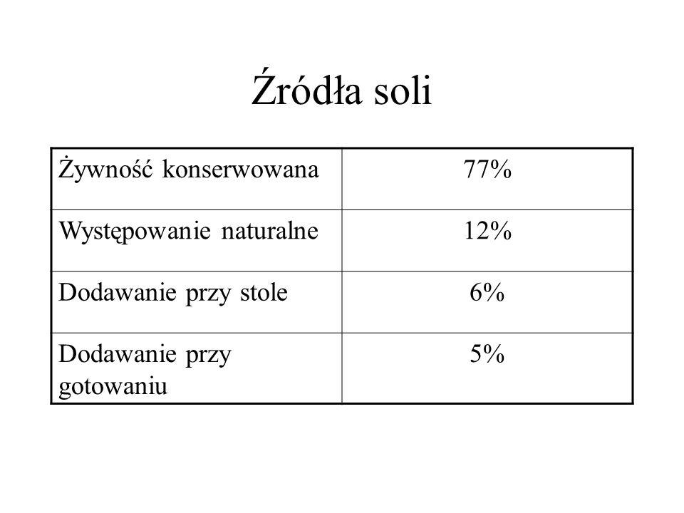 Źródła soli Żywność konserwowana77% Występowanie naturalne12% Dodawanie przy stole6% Dodawanie przy gotowaniu 5%