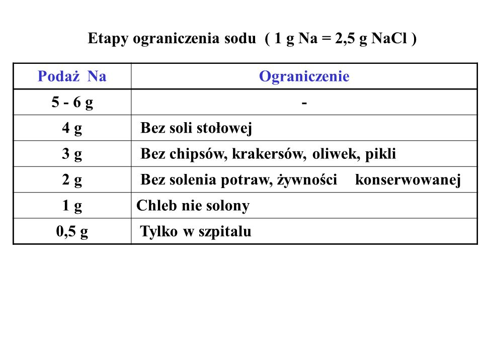 Etapy ograniczenia sodu ( 1 g Na = 2,5 g NaCl ) Podaż NaOgraniczenie 5 - 6 g- 4 g Bez soli stołowej 3 g Bez chipsów, krakersów, oliwek, pikli 2 g Bez solenia potraw, żywności konserwowanej 1 gChleb nie solony 0,5 g Tylko w szpitalu