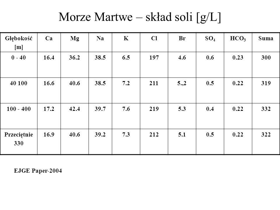 Morze Martwe – skład soli [g/L] Głębokość [m] CaMgNaKClBrSO 4 HCO 3 Suma 0 - 4016.436.238.56.51974.60.60.23300 40 10016.640.638.57.22115.,20.50.22319