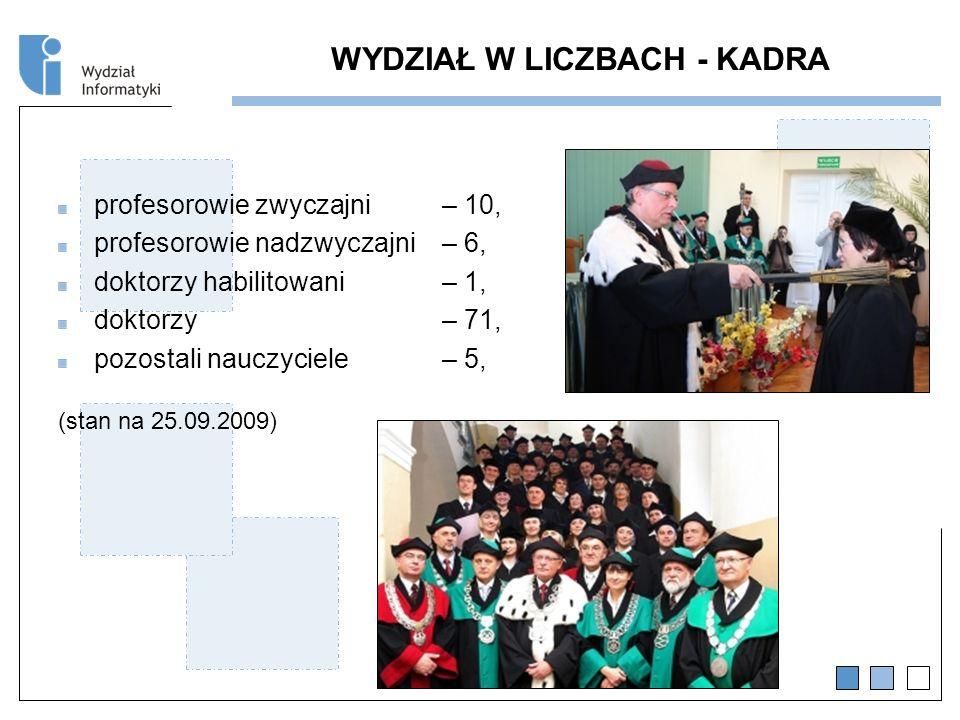 WYDZIAŁ W LICZBACH - KADRA profesorowie zwyczajni – 10, profesorowie nadzwyczajni – 6, doktorzy habilitowani – 1, doktorzy – 71, pozostali nauczyciele – 5, (stan na 25.09.2009)