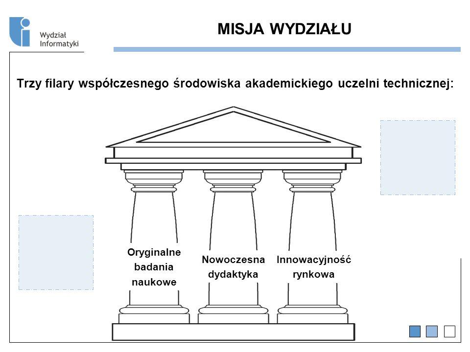 MISJA WYDZIAŁU Trzy filary współczesnego środowiska akademickiego uczelni technicznej: Oryginalne badania naukowe Nowoczesna dydaktyka Innowacyjność rynkowa