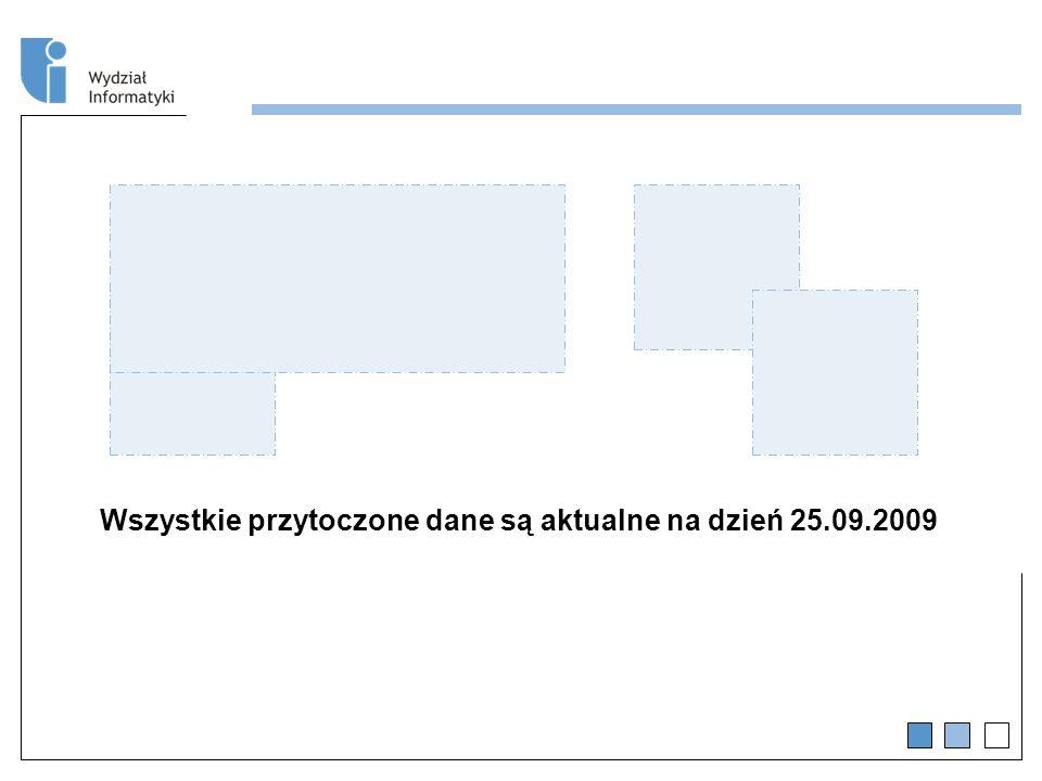 Wszystkie przytoczone dane są aktualne na dzień 25.09.2009