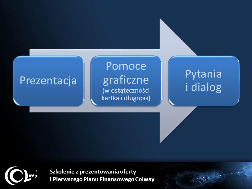 Prezentacja Pomoce graficzne (w ostateczności kartka i długopis) Pytania i dialog Szkolenie z prezentowania oferty i Pierwszego Planu Finansowego Colway