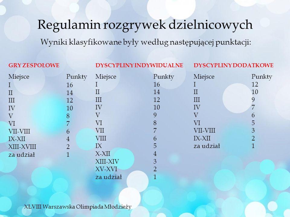 Regulamin rozgrywek dzielnicowych Wyniki klasyfikowane były według następującej punktacji: GRY ZESPOŁOWE MiejscePunkty I16 II14 III12 IV10 V8 VI7 VII-VIII6 IX-XII4 XIII-XVIII2 za udział1 DYSCYPLINY INDYWIDUALNE MiejscePunkty I16 II14 III12 IV10 V9 VI8 VII7 VIII6 IX5 X-XII4 XIII-XIV3 XV-XVI2 za udział1 DYSCYPLINY DODATKOWE MiejscePunkty I12 II10 III9 IV7 V6 VI5 VII-VIII3 IX-XII2 za udział1 XLVIII Warszawska Olimpiada Młodzieży