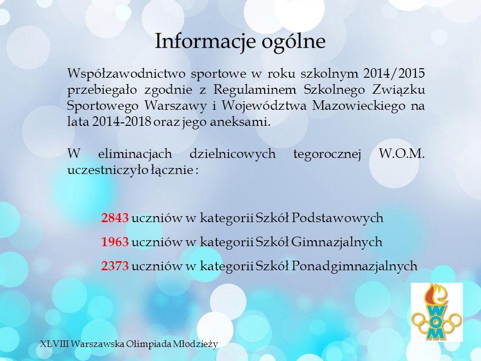 Informacje ogólne Współzawodnictwo sportowe w roku szkolnym 2014/2015 przebiegało zgodnie z Regulaminem Szkolnego Związku Sportowego Warszawy i Województwa Mazowieckiego na lata 2014-2018 oraz jego aneksami.