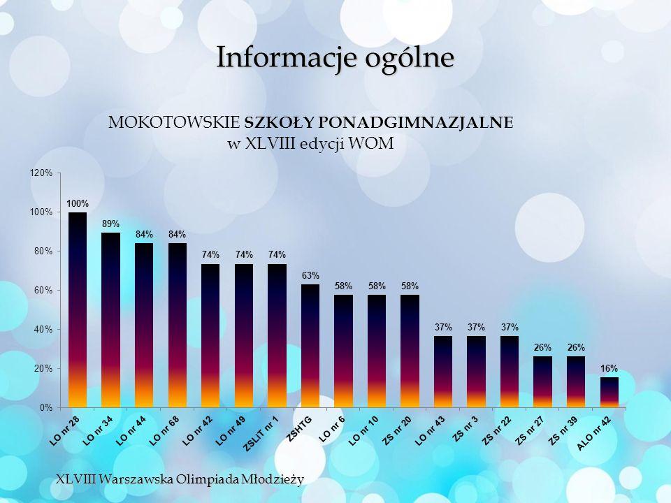 Informacje ogólne XLVIII Warszawska Olimpiada Młodzieży