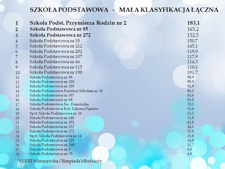 SZKOŁA PODSTAWOWA - MAŁA KLASYFIKACJA ŁĄCZNA Szkoła Podst.