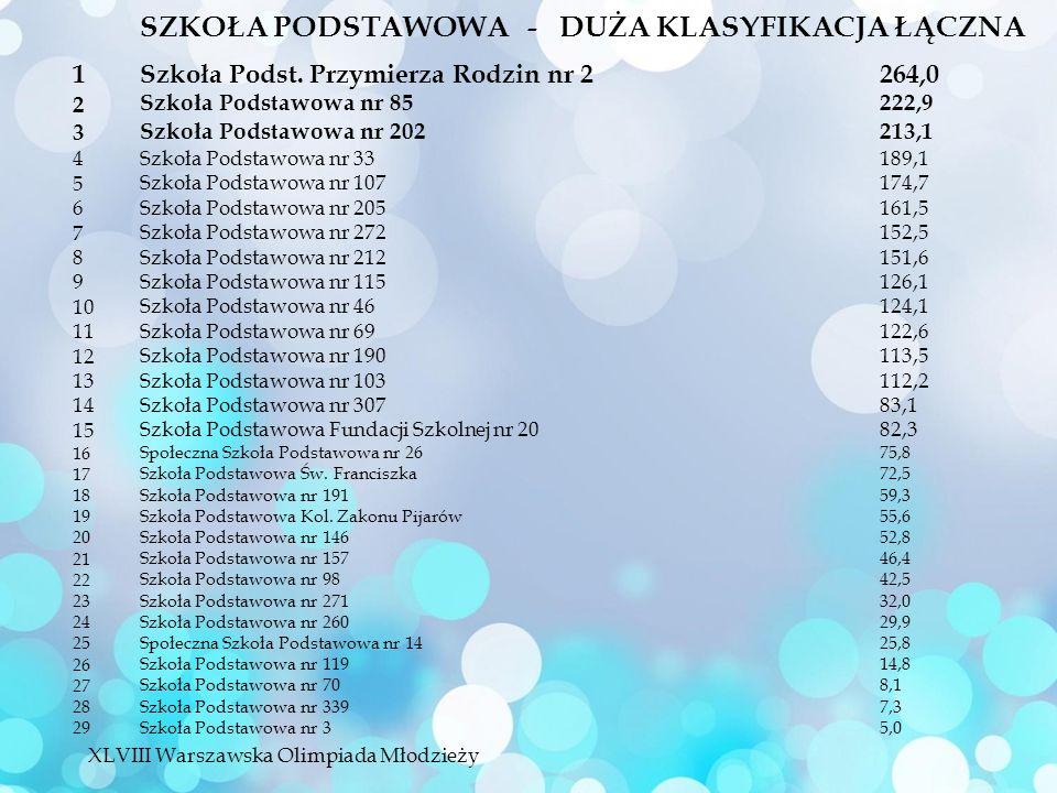 SZKOŁA PODSTAWOWA - DUŻA KLASYFIKACJA ŁĄCZNA Szkoła Podst.