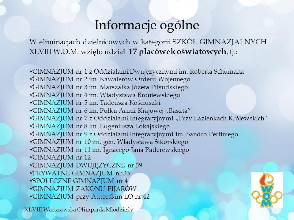 Informacje ogólne W eliminacjach dzielnicowych w kategorii SZKÓŁ GIMNAZJALNYCH XLVIII W.O.M.