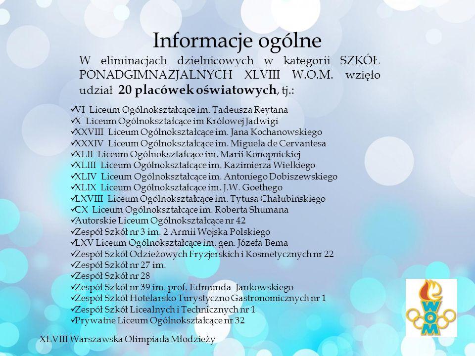 Informacje ogólne W eliminacjach dzielnicowych w kategorii SZKÓŁ PONADGIMNAZJALNYCH XLVIII W.O.M.