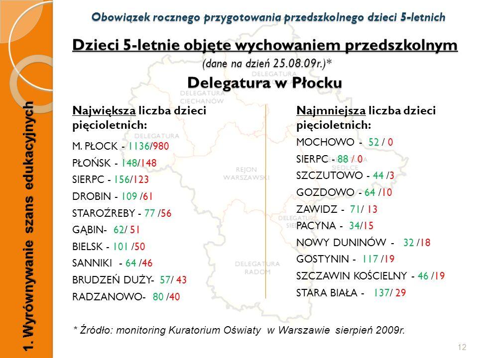 Dzieci 5-letnie objęte wychowaniem przedszkolnym (dane na dzień 25.08.09r.)* Delegatura w Płocku Największa liczba dzieci pięcioletnich: M.