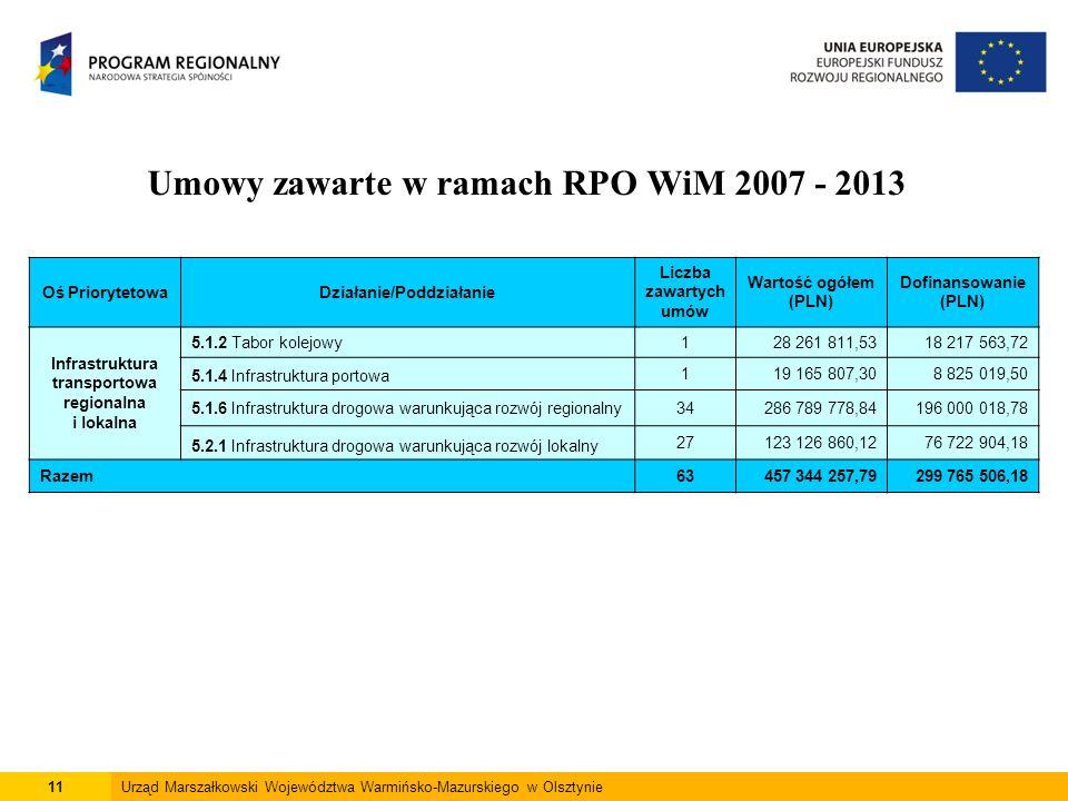 11Urząd Marszałkowski Województwa Warmińsko-Mazurskiego w Olsztynie Umowy zawarte w ramach RPO WiM 2007 - 2013 Oś PriorytetowaDziałanie/Poddziałanie L