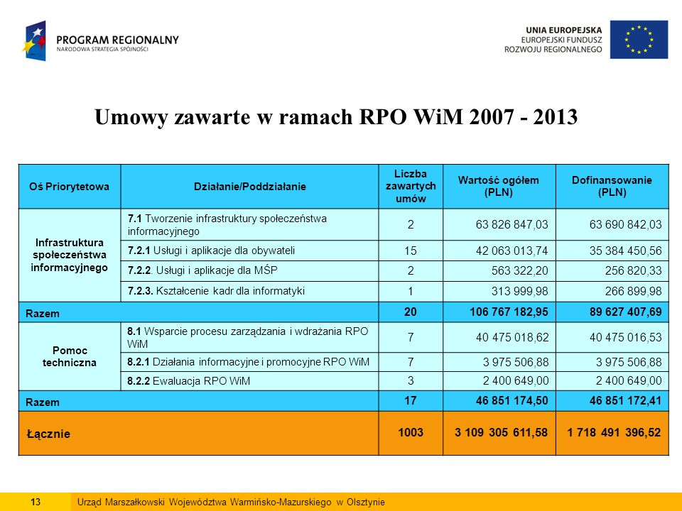 13Urząd Marszałkowski Województwa Warmińsko-Mazurskiego w Olsztynie Umowy zawarte w ramach RPO WiM 2007 - 2013 Oś PriorytetowaDziałanie/Poddziałanie L
