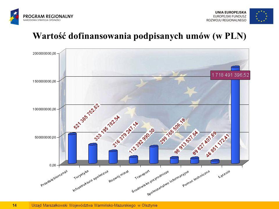 14Urząd Marszałkowski Województwa Warmińsko-Mazurskiego w Olsztynie Wartość dofinansowania podpisanych umów (w PLN)