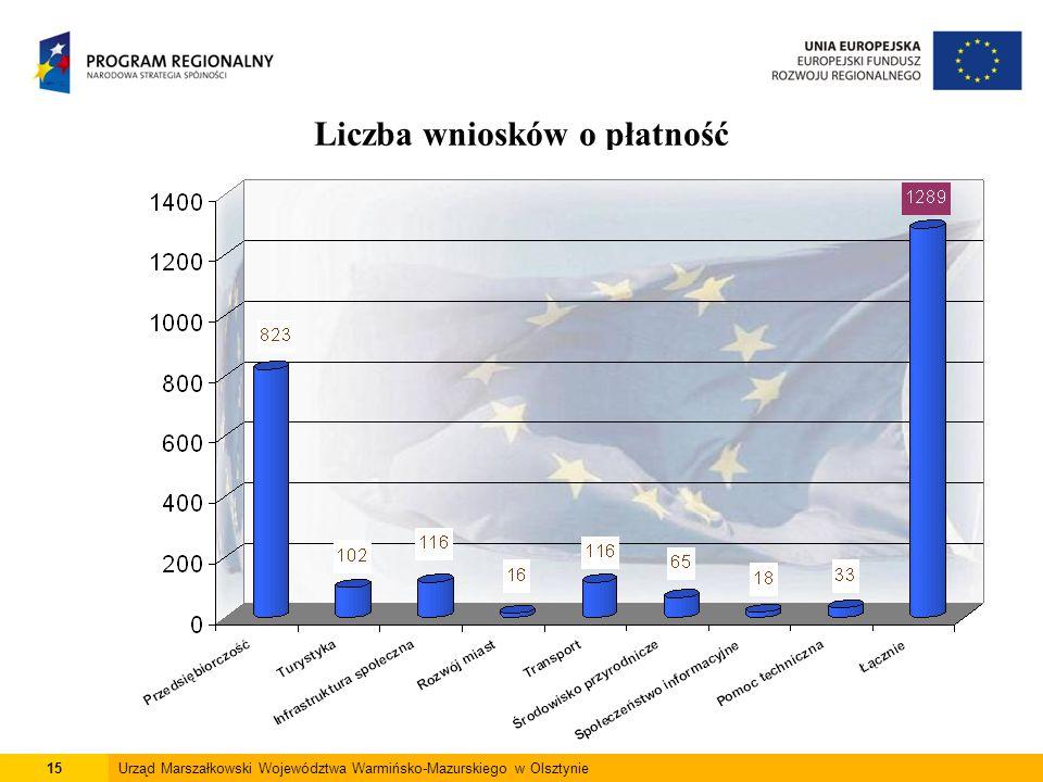 15Urząd Marszałkowski Województwa Warmińsko-Mazurskiego w Olsztynie Liczba wniosków o płatność
