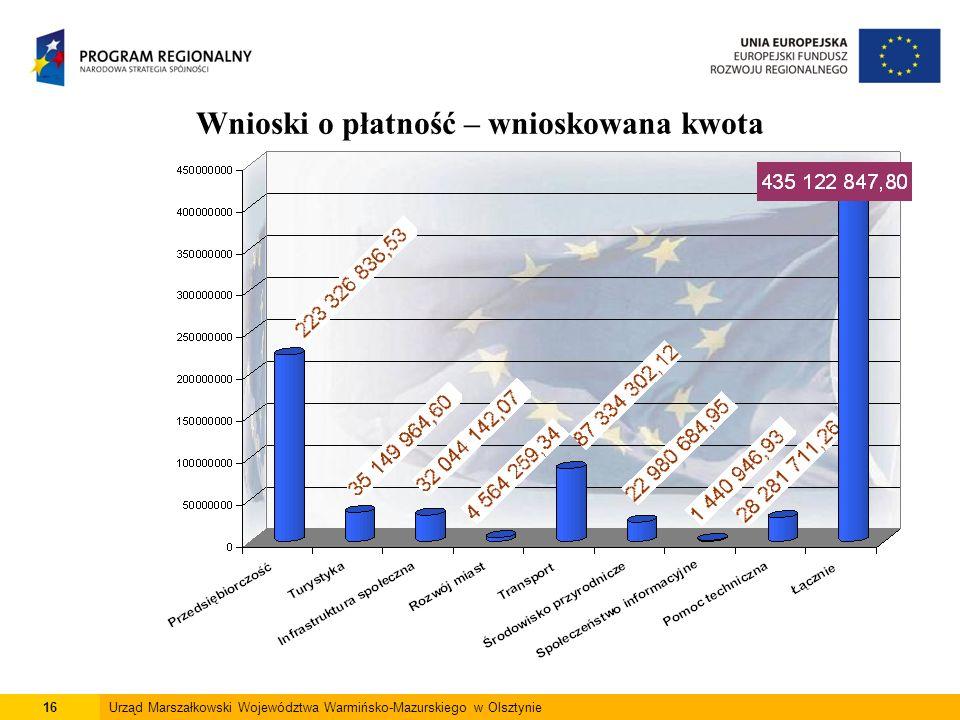 16Urząd Marszałkowski Województwa Warmińsko-Mazurskiego w Olsztynie Wnioski o płatność – wnioskowana kwota