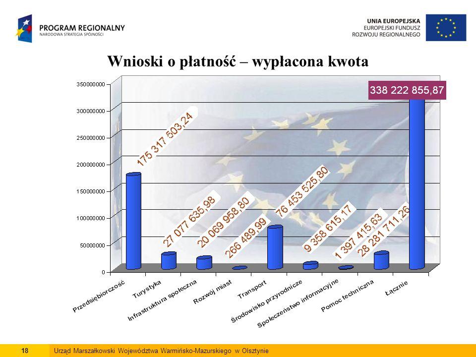18Urząd Marszałkowski Województwa Warmińsko-Mazurskiego w Olsztynie Wnioski o płatność – wypłacona kwota