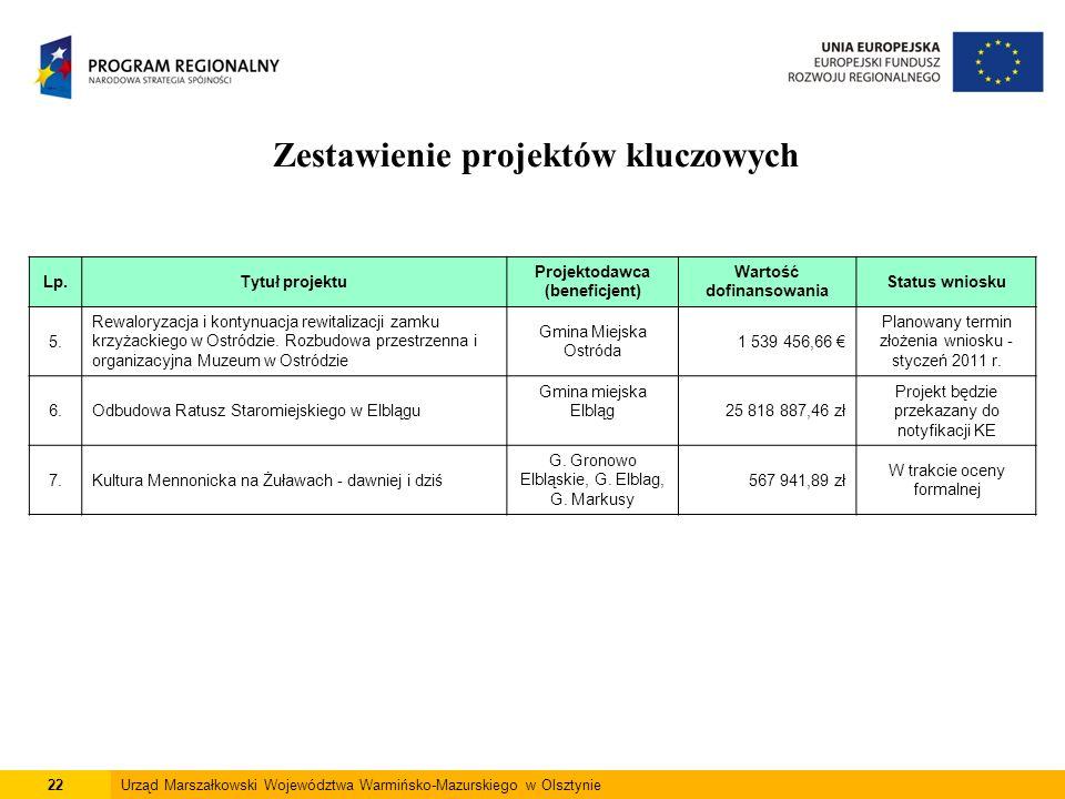 22Urząd Marszałkowski Województwa Warmińsko-Mazurskiego w Olsztynie Zestawienie projektów kluczowych Lp.Tytuł projektu Projektodawca (beneficjent) War