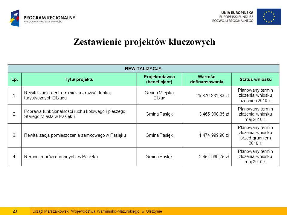 23Urząd Marszałkowski Województwa Warmińsko-Mazurskiego w Olsztynie Zestawienie projektów kluczowych REWITALIZACJA Lp.Tytuł projektu Projektodawca (be