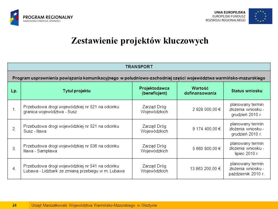 24Urząd Marszałkowski Województwa Warmińsko-Mazurskiego w Olsztynie Zestawienie projektów kluczowych TRANSPORT Program usprawnienia powiązania komunik