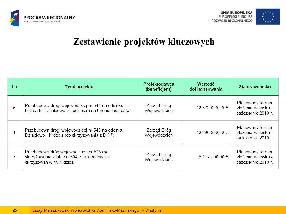 25Urząd Marszałkowski Województwa Warmińsko-Mazurskiego w Olsztynie Zestawienie projektów kluczowych Lp.Tytuł projektu Projektodawca (beneficjent) War