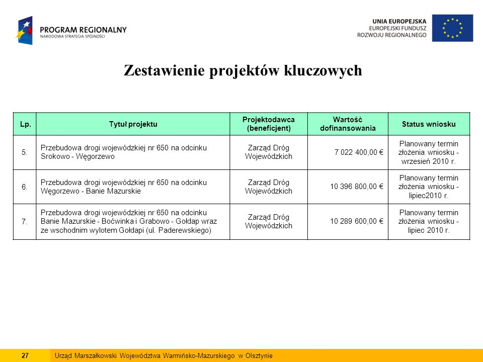 27Urząd Marszałkowski Województwa Warmińsko-Mazurskiego w Olsztynie Zestawienie projektów kluczowych Lp.Tytuł projektu Projektodawca (beneficjent) War