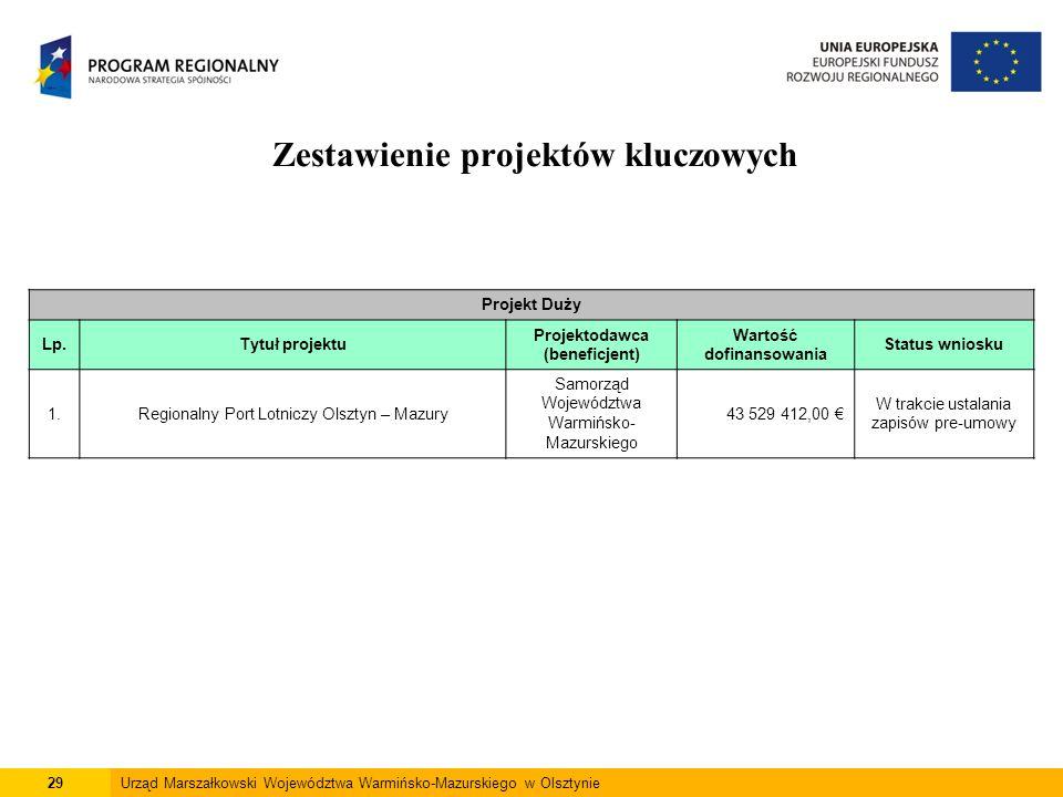 29Urząd Marszałkowski Województwa Warmińsko-Mazurskiego w Olsztynie Zestawienie projektów kluczowych Projekt Duży Lp.Tytuł projektu Projektodawca (ben