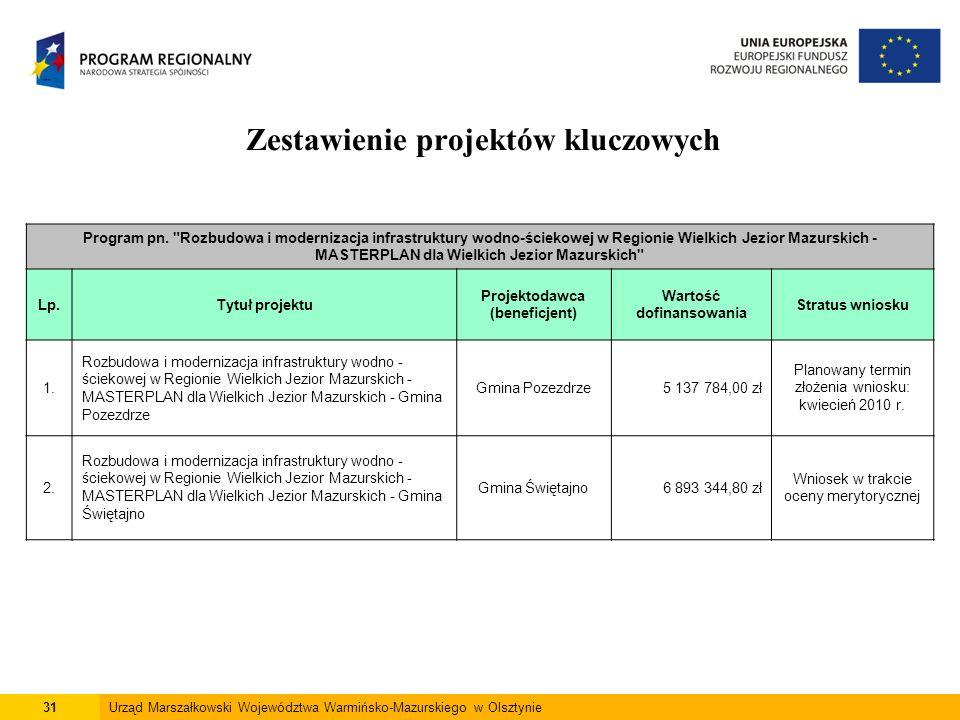 31Urząd Marszałkowski Województwa Warmińsko-Mazurskiego w Olsztynie Zestawienie projektów kluczowych Program pn.