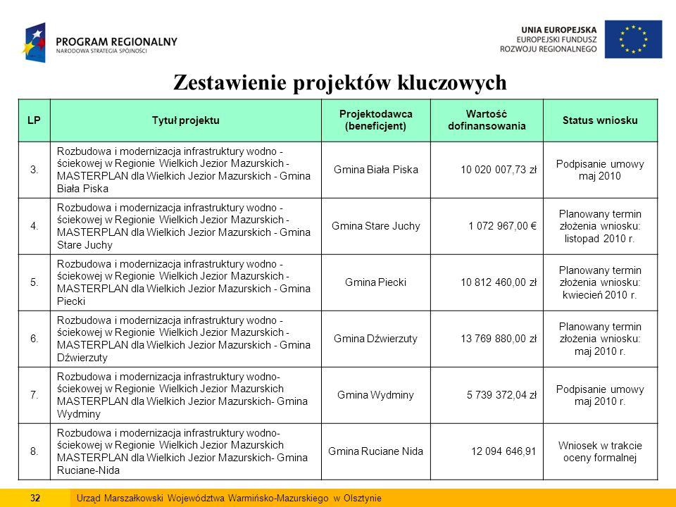 32Urząd Marszałkowski Województwa Warmińsko-Mazurskiego w Olsztynie Zestawienie projektów kluczowych LPTytuł projektu Projektodawca (beneficjent) Wart