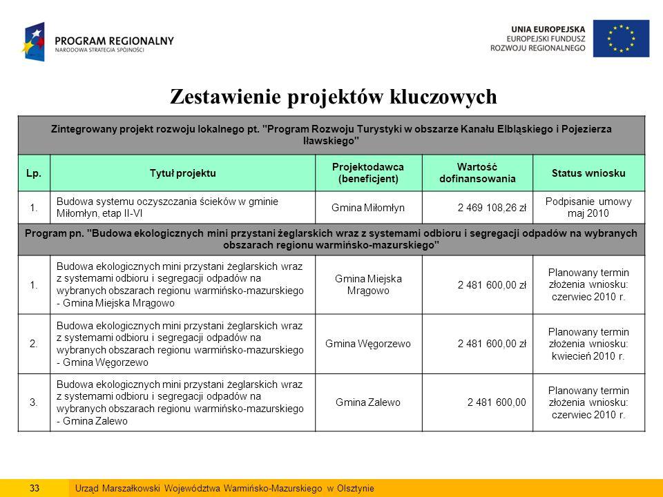 33Urząd Marszałkowski Województwa Warmińsko-Mazurskiego w Olsztynie Zestawienie projektów kluczowych Zintegrowany projekt rozwoju lokalnego pt.