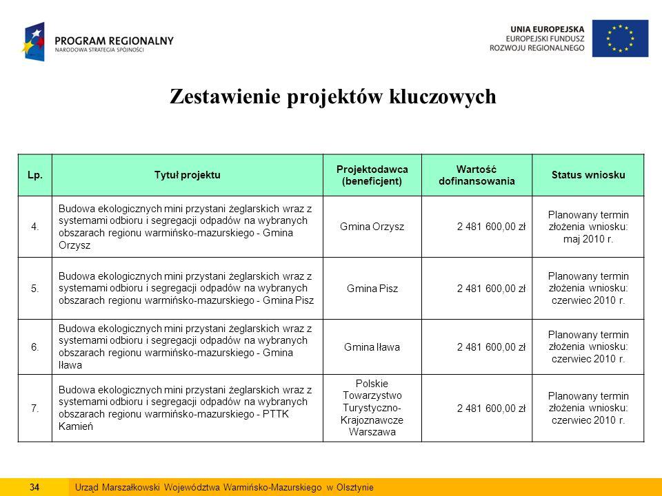 34Urząd Marszałkowski Województwa Warmińsko-Mazurskiego w Olsztynie Zestawienie projektów kluczowych Lp.Tytuł projektu Projektodawca (beneficjent) War