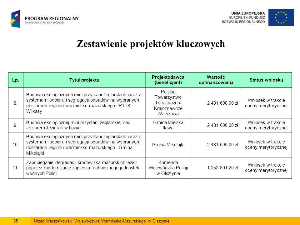 35Urząd Marszałkowski Województwa Warmińsko-Mazurskiego w Olsztynie Zestawienie projektów kluczowych Lp.Tytuł projektu Projektodawca (beneficjent) War