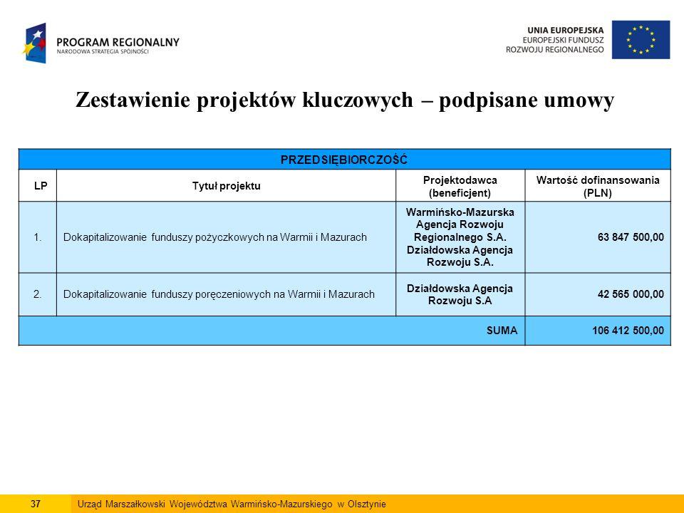 37Urząd Marszałkowski Województwa Warmińsko-Mazurskiego w Olsztynie Zestawienie projektów kluczowych – podpisane umowy PRZEDSIĘBIORCZOŚĆ LPTytuł proje