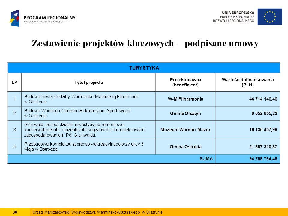38Urząd Marszałkowski Województwa Warmińsko-Mazurskiego w Olsztynie Zestawienie projektów kluczowych – podpisane umowy TURYSTYKA LPTytuł projektu Proj